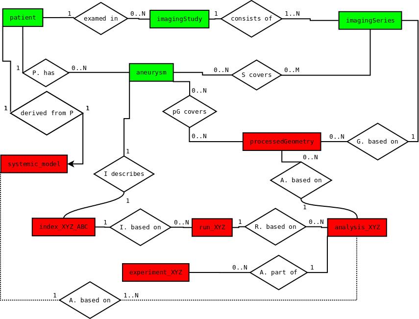 CMM: Managing simulation data